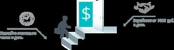 ProfitTask - Выполняй задания и зарабатывай